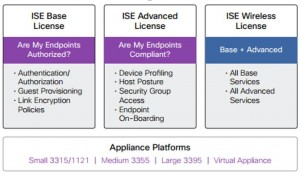 ise license